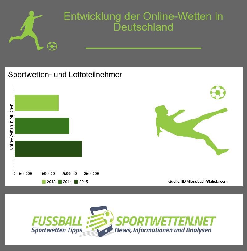 Entwicklung sportwetten in deutschland